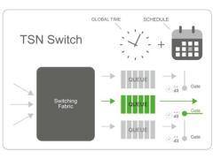 【贝加莱】OPC UA TSN是工业互联网的基础