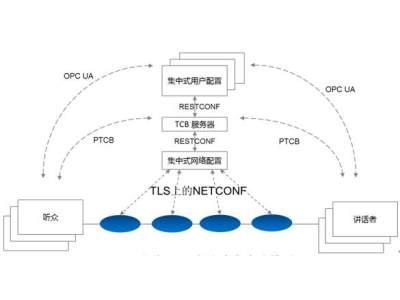 一种新的工业数据通讯解决方案OPC UA TSN