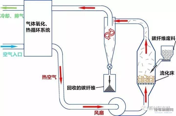 热解法中流化床的回收工艺