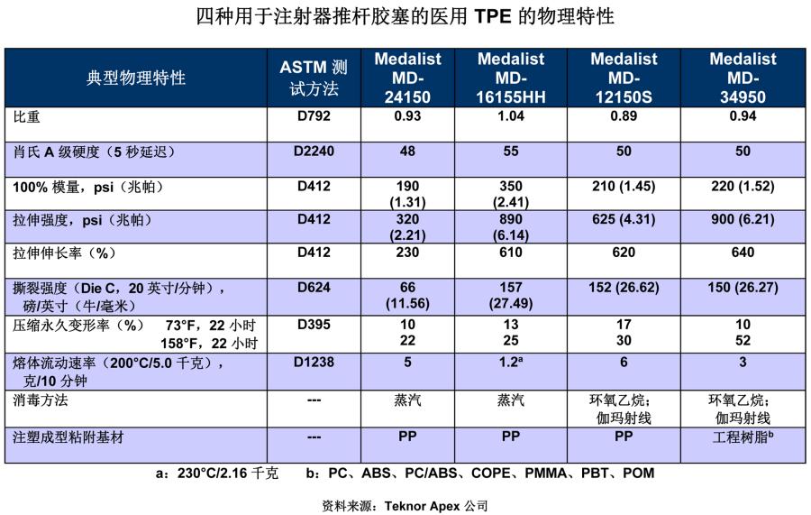 4种Medalist® TPE材料的物理性能表