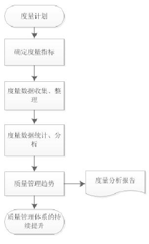 质量度量流程图