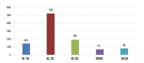 五大类偏差管理现状所占比例(%)示意图