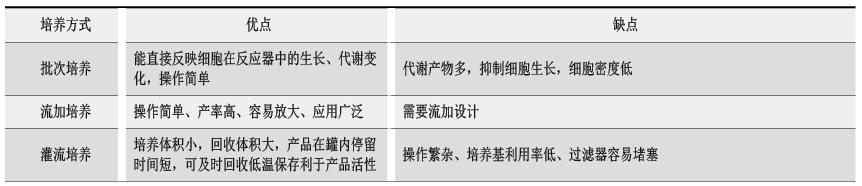 生物反应器培养工艺选择