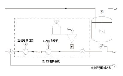 高效混料系统工艺流程图