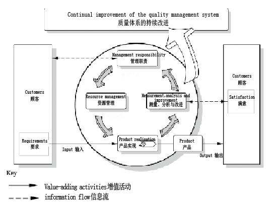 ISO 9001的基本框架