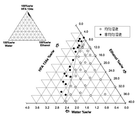IpBr(0.037 w/w溶液, 4℃)不同成分溶解度相图,系统为单相均匀溶液(○),或存在两相或三相的非均匀(●)液