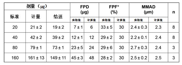 对使用BespakBK630致动器给送IpBr配方的FPD、FPF和MMAD的实验值和计算值进行对比