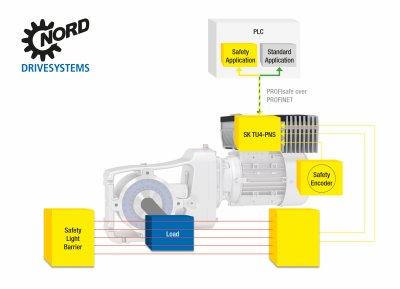 由于拥有SK TU4-PNS PROFIsafe接口模块,诺德可提供更高的安全性