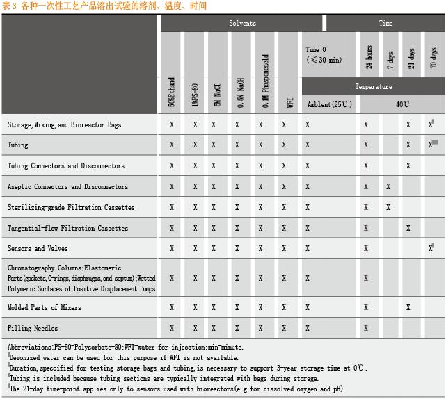 表3 各种一次性工艺产品溶出试验的溶剂、温度、时间