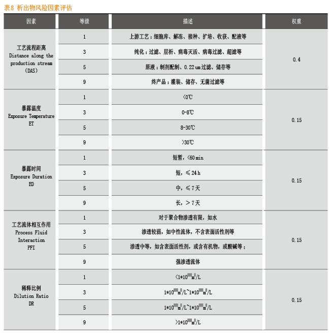 表8 析出物风险因素评估
