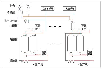 图1 大输液的主要流程:预加水、粉料添加、溶解处理、浓料转移、定容灌装