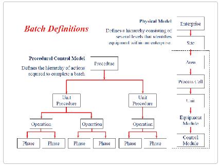 图2 BATCH 控制策略