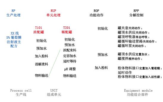 图4 对应流程的配方搭建