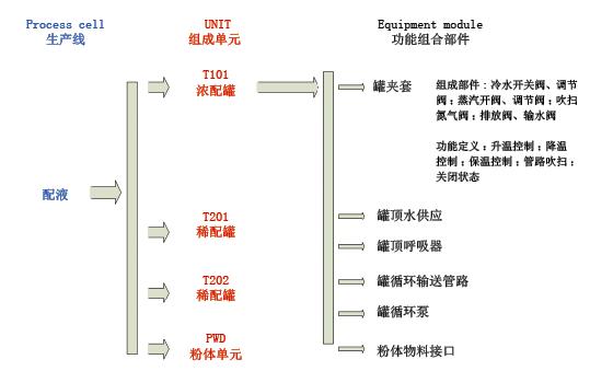 图3 大输液流程