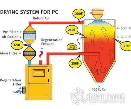 此图展示了一个优化使用料斗的案例。干燥料斗可容纳500lb聚碳酸酯,这为加工任务提供了足够的容量,且多余的物料还能够起到散热器的作用,冷却即将离开料斗的空气