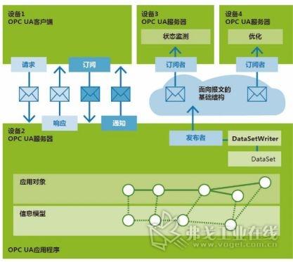 图2 OPC UA信息交互架构