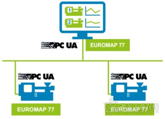 图3 基于Euromap的塑料工厂集成