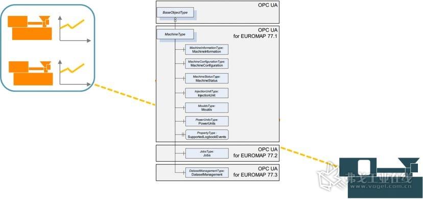 图4 基于Euromap77的注塑机与MES系统的互联