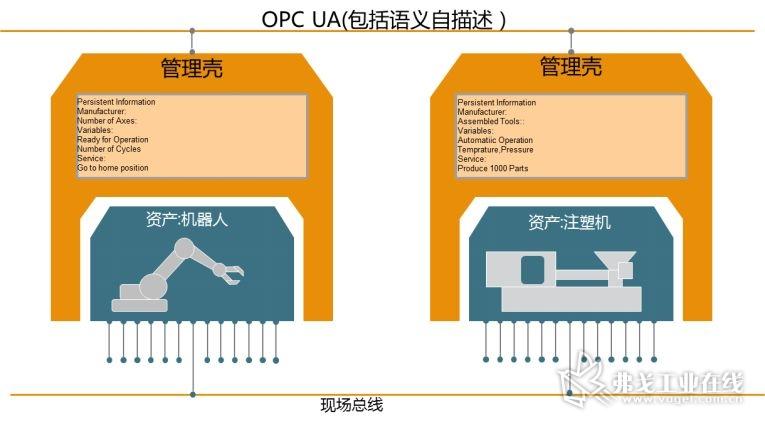 图5 采用OPC UA的信息管理壳规范