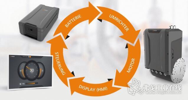 系统在电动汽车方面的能力:该系统具有可扩展性,因此也可用于其他功率等级