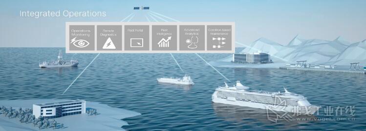 目前可以提供给海洋工业的数字服务:包括状态监测、运行监测以及船队信息