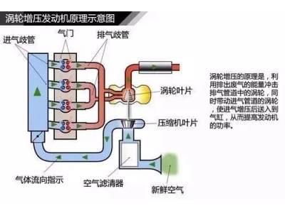 一图看懂涡轮增压原理!