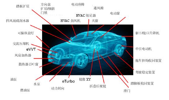 汽车中的电动机应用