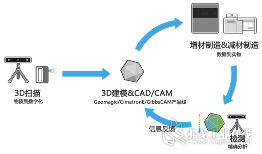 3D Systems软件事业部