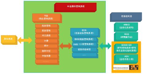 洋山港四期自动化码头系统概览