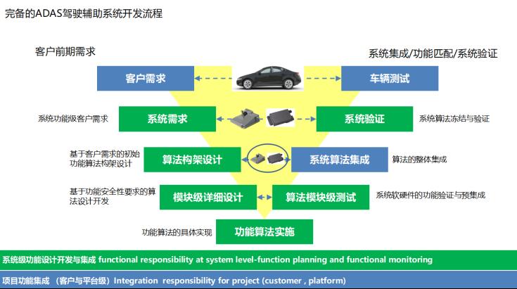 汽车驾驶员辅助系统开发流程