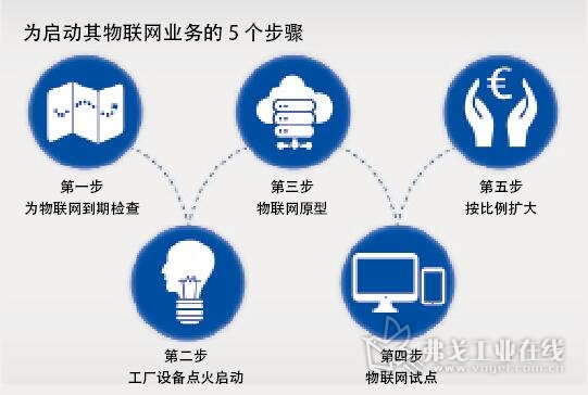 图3 为了在企业里建立如预测维护的项目,Logicline公司的项目包括五个步骤。