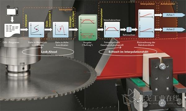 图3 该运行时间控制器是通过计算机化数字控制(CNC)芯来实现运动规划的