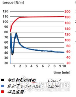 图3 在硬质PVC配方中添加BYK-P 4100后,体系的转矩降低