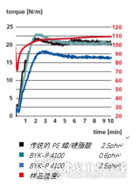 图4 在软质填充PVC配方中添加BYK-P 4100后,体系转矩降低,效果优于其他助剂