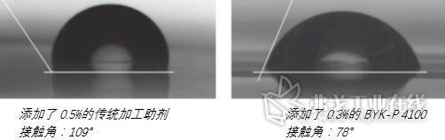 图5 在PVC配方中添加BYK-P 4100可以使PVC制品的表面自由能增大,接触角变小,拥有更好的铺展性和印刷性