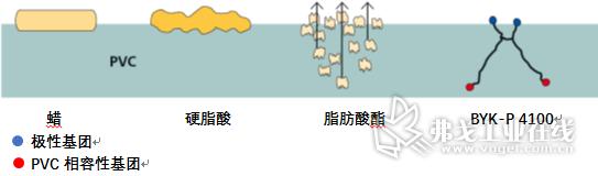 图6 各类加工助剂的作用机理对比