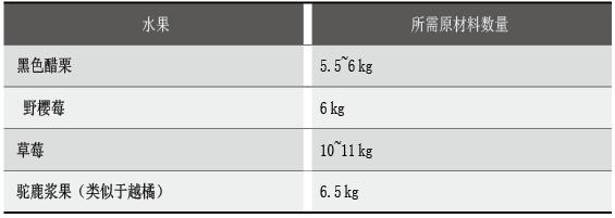 1公斤65°Brix果汁浓缩液所需浆果数量示例
