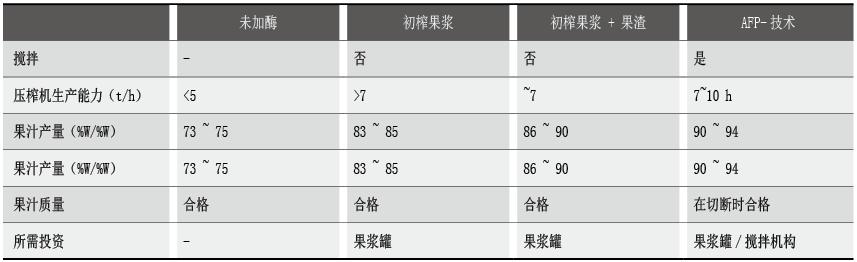 表3 果浆酶调质中的变化