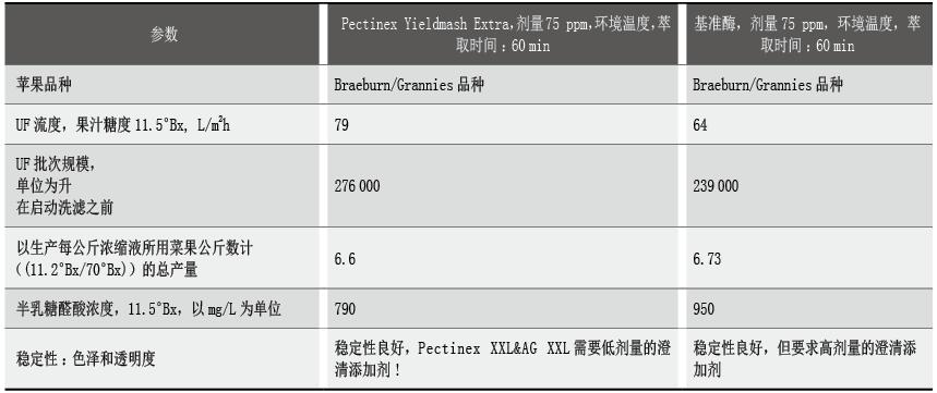 表4 Pectinex Yieldmash Extra酶对比结果