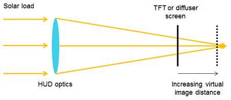 图2:HUD光学器件将太阳能负载放大到散射屏或薄膜晶体管(TFT)面板上