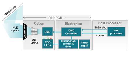 图3:基于DLP技术的HUD架构示例