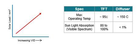 图4:TFT与散射器