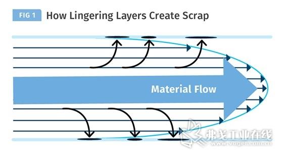 图1 材料会沿着阻力最小的路径穿过机筒,这导致树脂层会随着时间的推移而堆积,本图显示了污染和分层是如何发生的。
