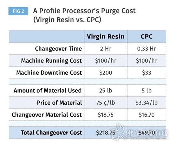 图2是对一台型材挤出机转换过程的实际成本节省所进行的分析。与采用纯树脂想必,采用清机料将转换时间缩短了83%,将转换成本减少了77%