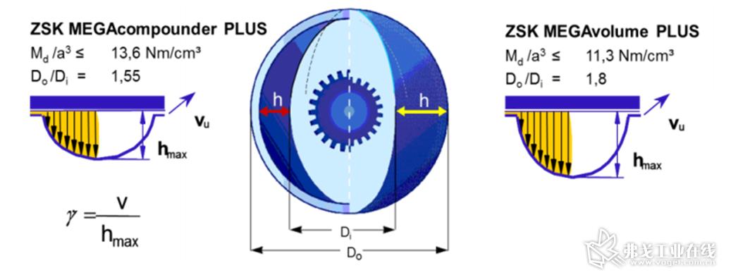 图1 在中心距a相同的情况下,ZSK Mv PLUS的自由体积比ZSK Mc PLUS大40%。此示意图说明了原因