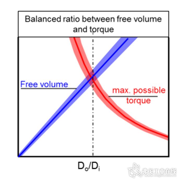 图2 为了获得最广泛的操作窗口,还是要将螺杆自由容积和可使用的驱动(或比转矩)相结合,并达到平衡点。图中显示了外径与内径之比对自由容积和比转矩的影响