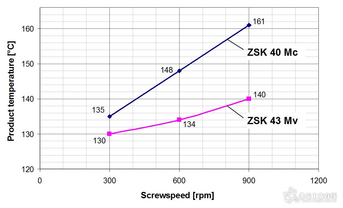 图3 采用ZSK 43 Mv PLUS和ZSK 40 Mc PLUS进行加工时的物料温度和产能比较。在转速为900r/min时,ZSK 43 Mv PLUS温度更低,说明能对物料进行更温和的处理