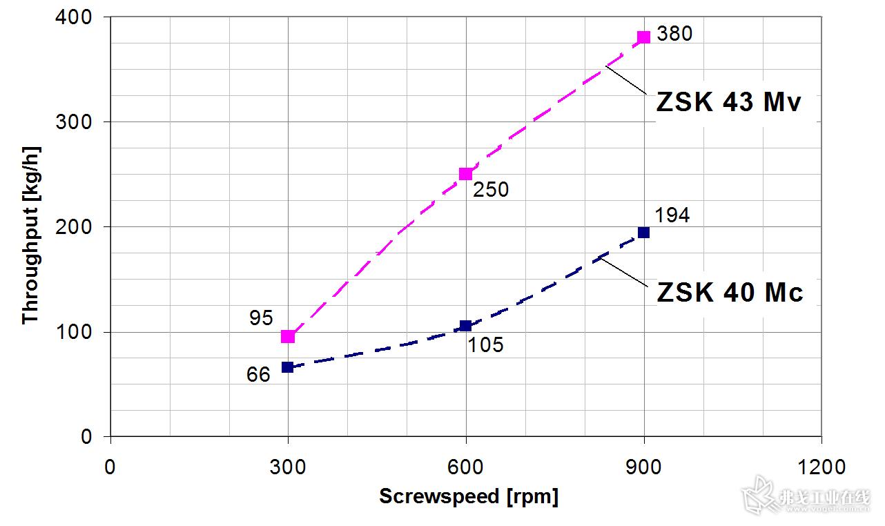 图3 在相同的转速下,ZSK 43 Mv PLUS的产量明显高于ZSK 40 Mc PLUS