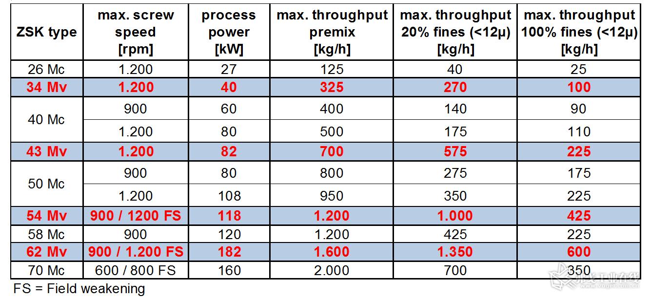 表1 生产白色高光粉末涂料PE/PT910时,ZSK Mv PLUS和Mc PLUS的产能比较