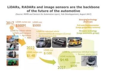 LiDAR、雷达以及图像传感器是未来自动驾驶汽车的核心支柱,图片引自《汽车MEMS和传感器市场及技术趋势-2017版》
